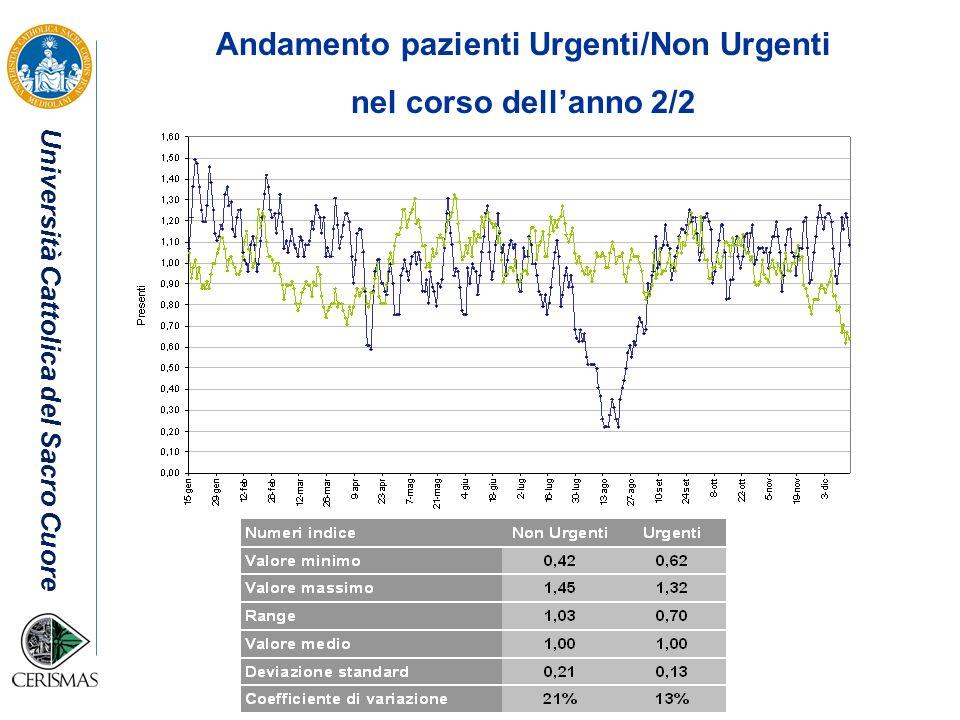 Università Cattolica del Sacro Cuore Andamento pazienti Urgenti/Non Urgenti nel corso dellanno 2/2