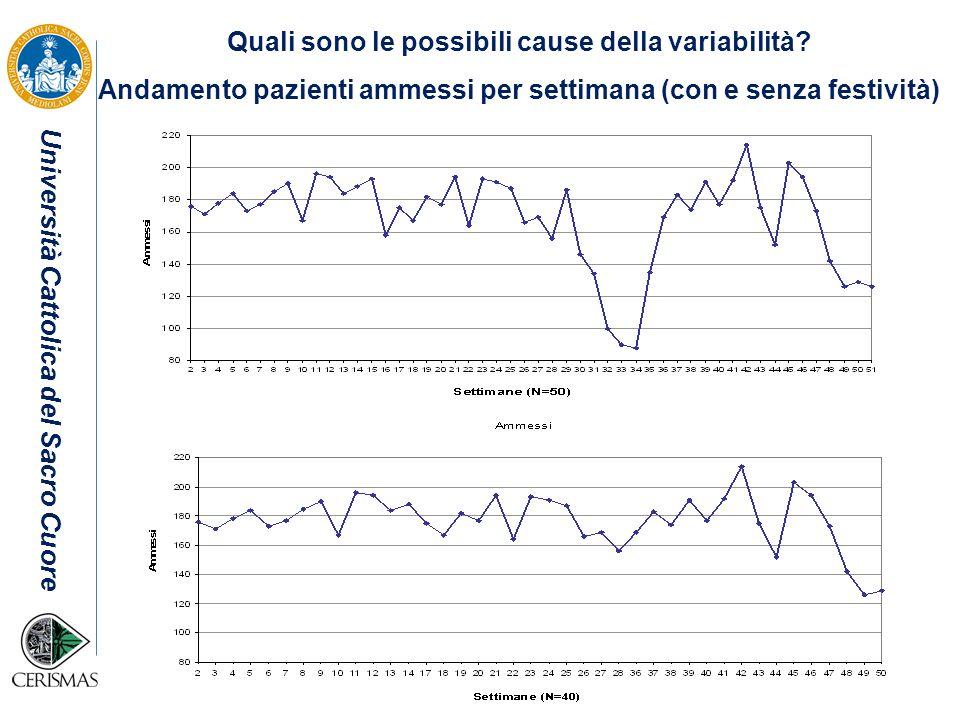 Università Cattolica del Sacro Cuore Quali sono le possibili cause della variabilità? Andamento pazienti ammessi per settimana (con e senza festività)