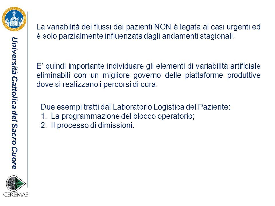 Università Cattolica del Sacro Cuore La variabilità dei flussi dei pazienti NON è legata ai casi urgenti ed è solo parzialmente influenzata dagli anda