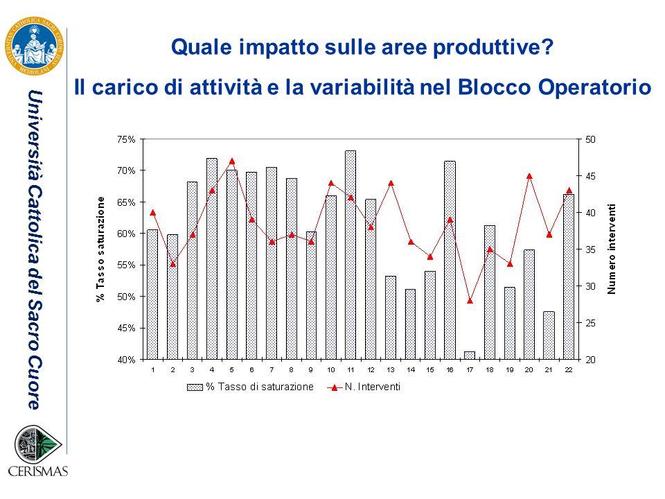 Università Cattolica del Sacro Cuore Quale impatto sulle aree produttive? Il carico di attività e la variabilità nel Blocco Operatorio
