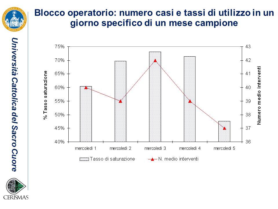 Università Cattolica del Sacro Cuore Blocco operatorio: numero casi e tassi di utilizzo in un giorno specifico di un mese campione