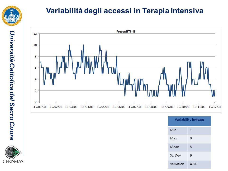 Università Cattolica del Sacro Cuore Variability indexes Min.1 Max9 Mean5 St. Dev.9 Variation47% Variabilità degli accessi in Terapia Intensiva