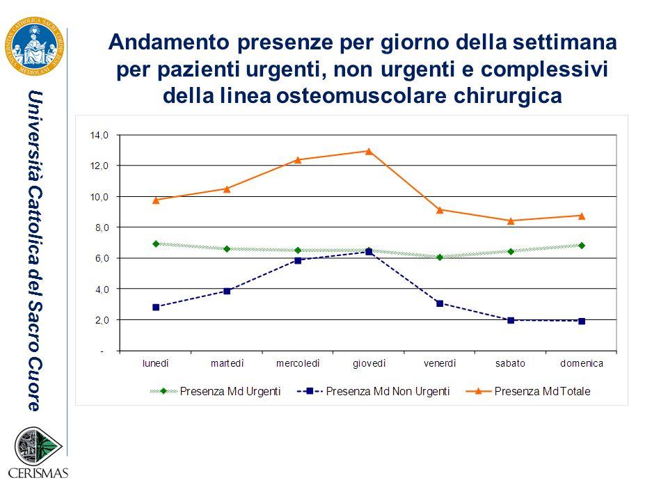 Università Cattolica del Sacro Cuore Andamento presenze per giorno della settimana per pazienti urgenti, non urgenti e complessivi della linea osteomu