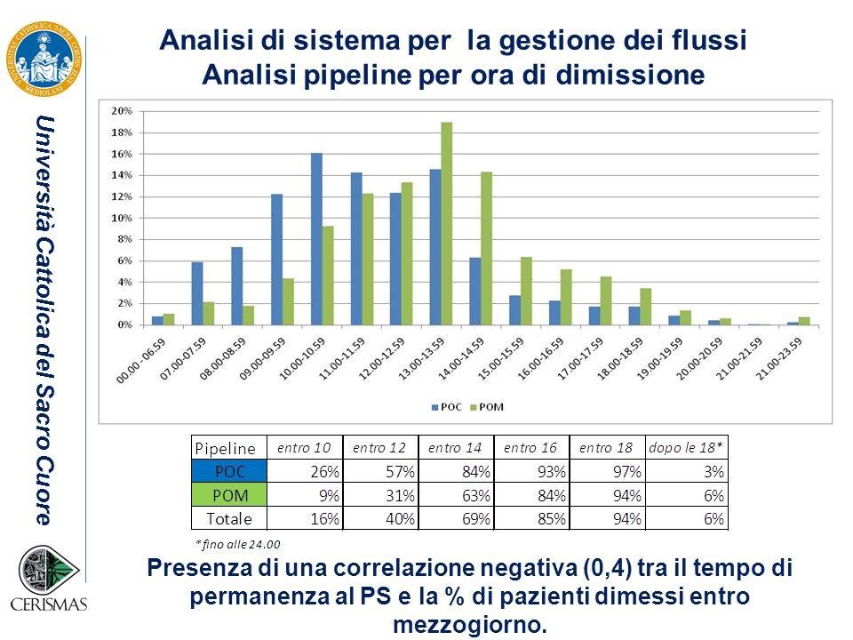 Università Cattolica del Sacro Cuore Analisi di sistema per la gestione dei flussi Analisi pipeline per ora di dimissione Presenza di una correlazione