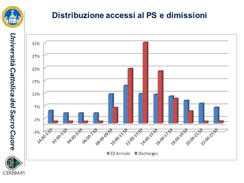 Università Cattolica del Sacro Cuore Distribuzione accessi al PS e dimissioni