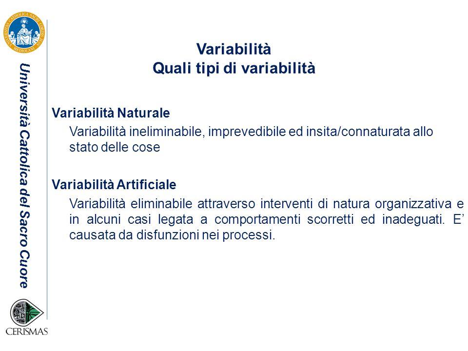 Università Cattolica del Sacro Cuore Variabilità Quali tipi di variabilità Variabilità Naturale Variabilità ineliminabile, imprevedibile ed insita/con