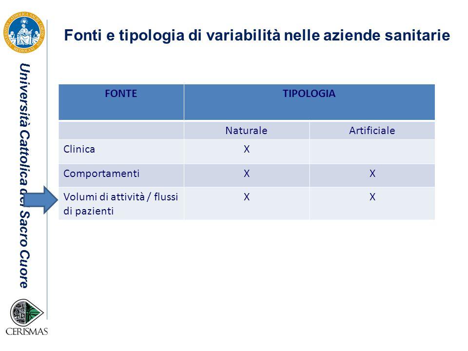 Università Cattolica del Sacro Cuore FONTETIPOLOGIA NaturaleArtificiale ClinicaX ComportamentiXX Volumi di attività / flussi di pazienti XX Fonti e ti
