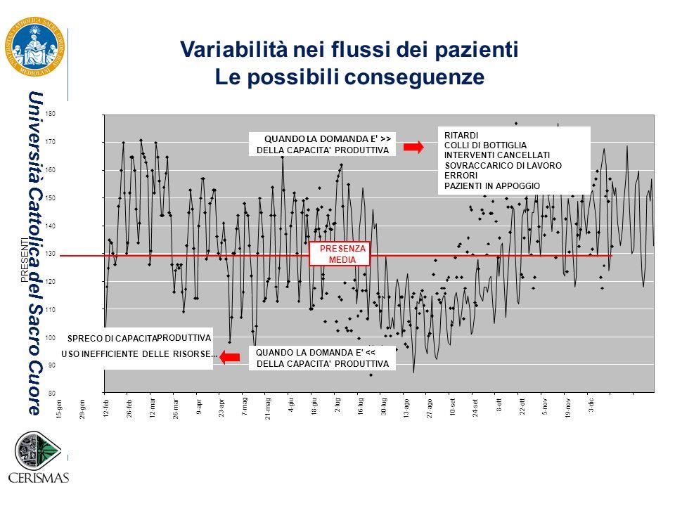 Università Cattolica del Sacro Cuore Quali sono le possibili cause della variabilità.