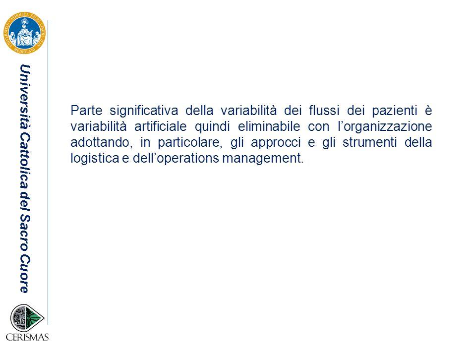 Università Cattolica del Sacro Cuore Analisi di sistema per la gestione dei flussi Analisi pipeline per ora di dimissione Presenza di una correlazione negativa (0,4) tra il tempo di permanenza al PS e la % di pazienti dimessi entro mezzogiorno.