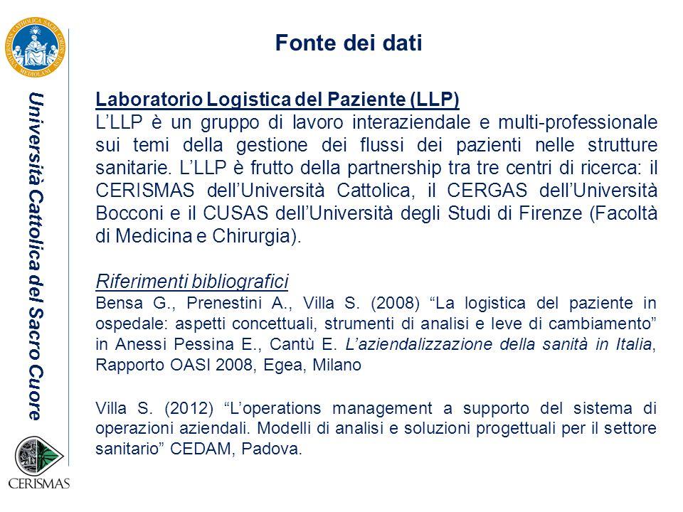 Università Cattolica del Sacro Cuore Fonte dei dati Laboratorio Logistica del Paziente (LLP) LLLP è un gruppo di lavoro interaziendale e multi-profess