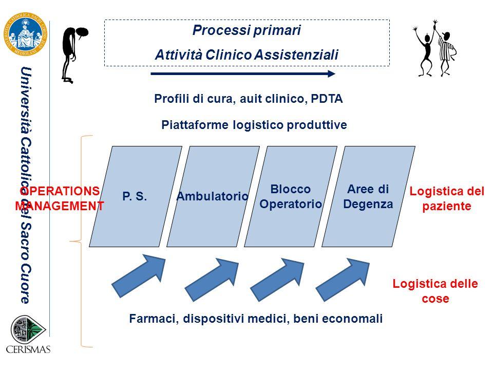 Università Cattolica del Sacro Cuore Quale impatto sulle aree produttive.
