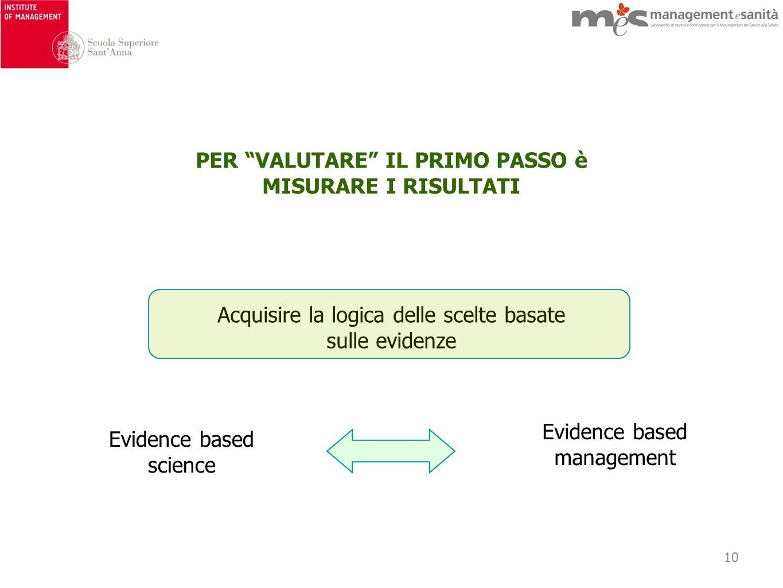 10 PER VALUTARE IL PRIMO PASSO è MISURARE I RISULTATI Evidence based science Evidence based management Acquisire la logica delle scelte basate sulle evidenze