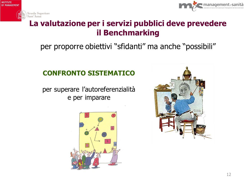 12 CONFRONTO SISTEMATICO per superare lautoreferenzialità e per imparare La valutazione per i servizi pubblici deve prevedere il Benchmarking per proporre obiettivi sfidanti ma anche possibili