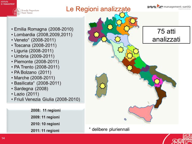Emilia Romagna (2008-2010) Emilia Romagna (2008-2010) Lombardia (2008,2009,2011) Lombardia (2008,2009,2011) Veneto° (2008-2011) Veneto° (2008-2011) Toscana (2008-2011) Toscana (2008-2011) Liguria (2008-2011) Liguria (2008-2011) Umbria (2009-2011) Umbria (2009-2011) Piemonte (2008-2011) Piemonte (2008-2011) PA Trento (2008-2011) PA Trento (2008-2011) PA Bolzano (2011) PA Bolzano (2011) Marche (2008-2011) Marche (2008-2011) Basilicata° (2008-2011) Basilicata° (2008-2011) Sardegna (2008) Sardegna (2008) Lazio (2011) Lazio (2011) Friuli Venezia Giulia (2008-2010) Friuli Venezia Giulia (2008-2010) Emilia Romagna (2008-2010) Emilia Romagna (2008-2010) Lombardia (2008,2009,2011) Lombardia (2008,2009,2011) Veneto° (2008-2011) Veneto° (2008-2011) Toscana (2008-2011) Toscana (2008-2011) Liguria (2008-2011) Liguria (2008-2011) Umbria (2009-2011) Umbria (2009-2011) Piemonte (2008-2011) Piemonte (2008-2011) PA Trento (2008-2011) PA Trento (2008-2011) PA Bolzano (2011) PA Bolzano (2011) Marche (2008-2011) Marche (2008-2011) Basilicata° (2008-2011) Basilicata° (2008-2011) Sardegna (2008) Sardegna (2008) Lazio (2011) Lazio (2011) Friuli Venezia Giulia (2008-2010) Friuli Venezia Giulia (2008-2010) 2008: 11 regioni 2009: 11 regioni 2010: 10 regioni 2011: 11 regioni 2008: 11 regioni 2009: 11 regioni 2010: 10 regioni 2011: 11 regioni ° delibere pluriennali 14 Le Regioni analizzate 75 atti analizzati