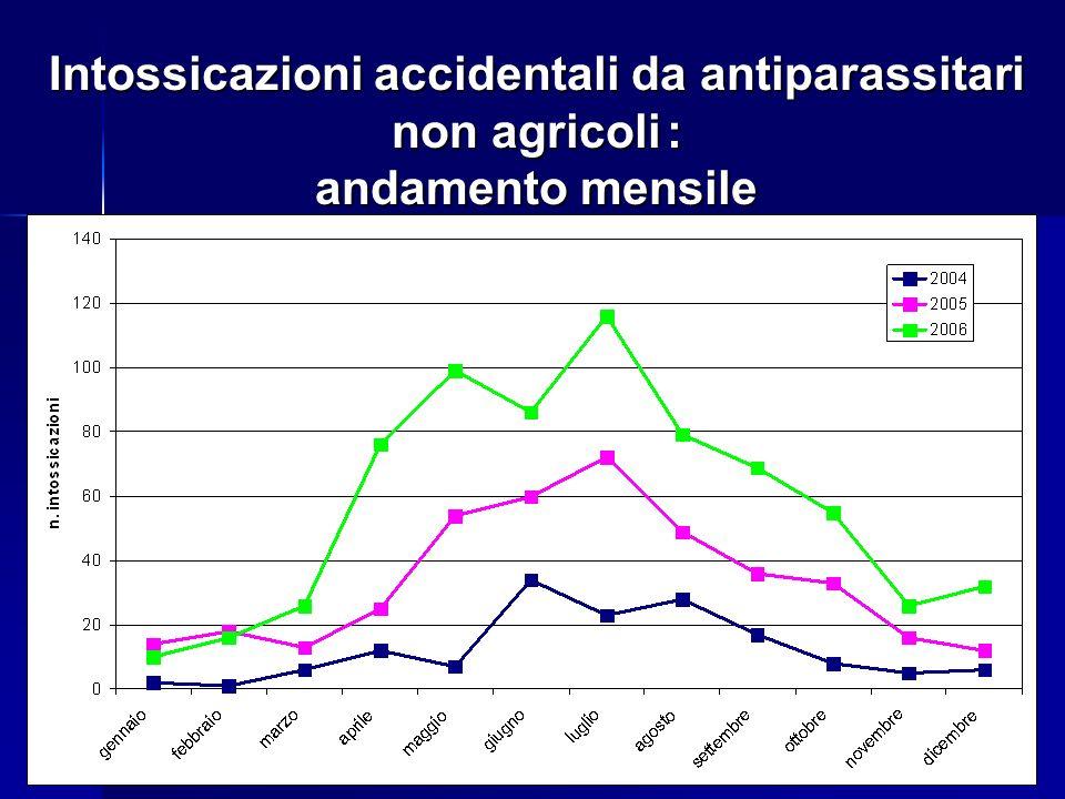 Intossicazioni accidentali da antiparassitari non agricoli: andamento mensile Intossicazioni accidentali da antiparassitari non agricoli : andamento m