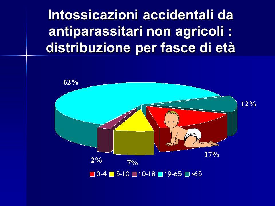 Intossicazioni accidentali da antiparassitari non agricoli : distribuzione per fasce di età