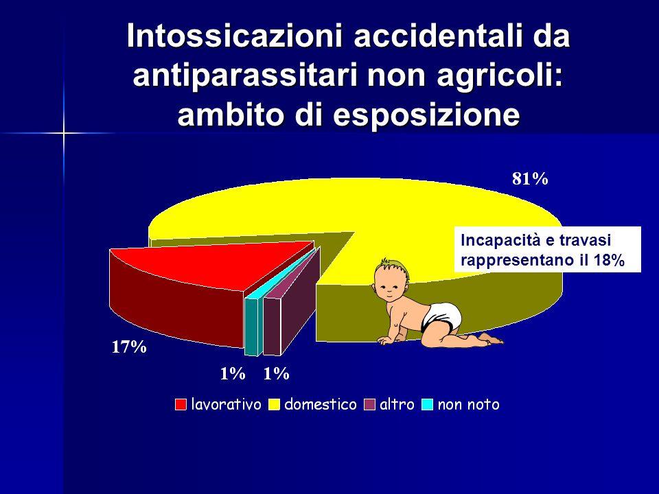 Intossicazioni accidentali da antiparassitari non agricoli: ambito di esposizione Incapacità e travasi rappresentano il 18%
