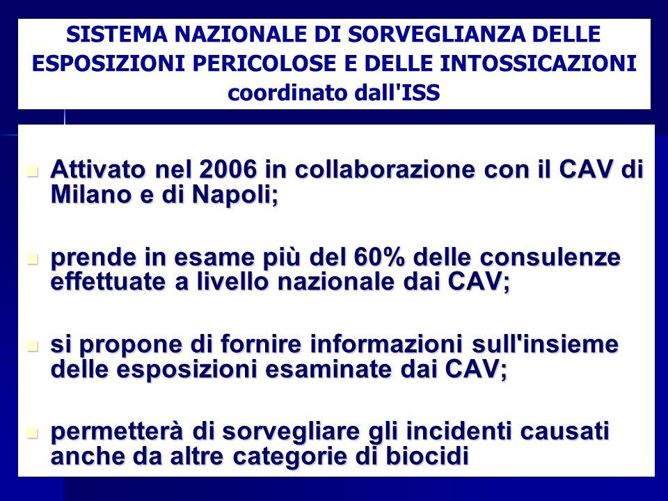 Attivato nel 2006 in collaborazione con il CAV di Milano e di Napoli; Attivato nel 2006 in collaborazione con il CAV di Milano e di Napoli; prende in