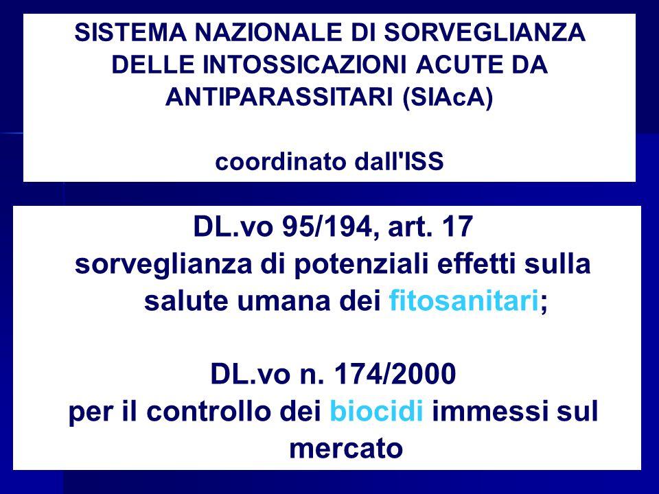 SISTEMA NAZIONALE DI SORVEGLIANZA DELLE INTOSSICAZIONI ACUTE DA ANTIPARASSITARI (SIAcA) coordinato dall'ISS DL.vo 95/194, art. 17 sorveglianza di pote