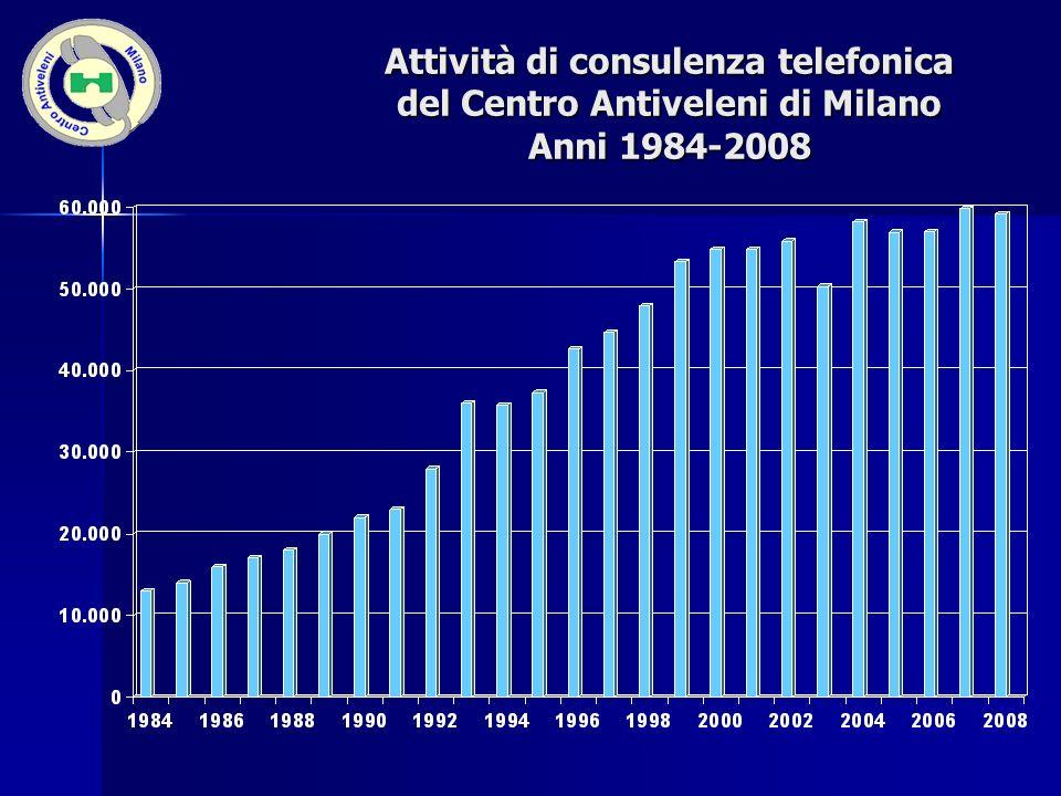 Attività di consulenza telefonica del Centro Antiveleni di Milano Anni 1984-2008