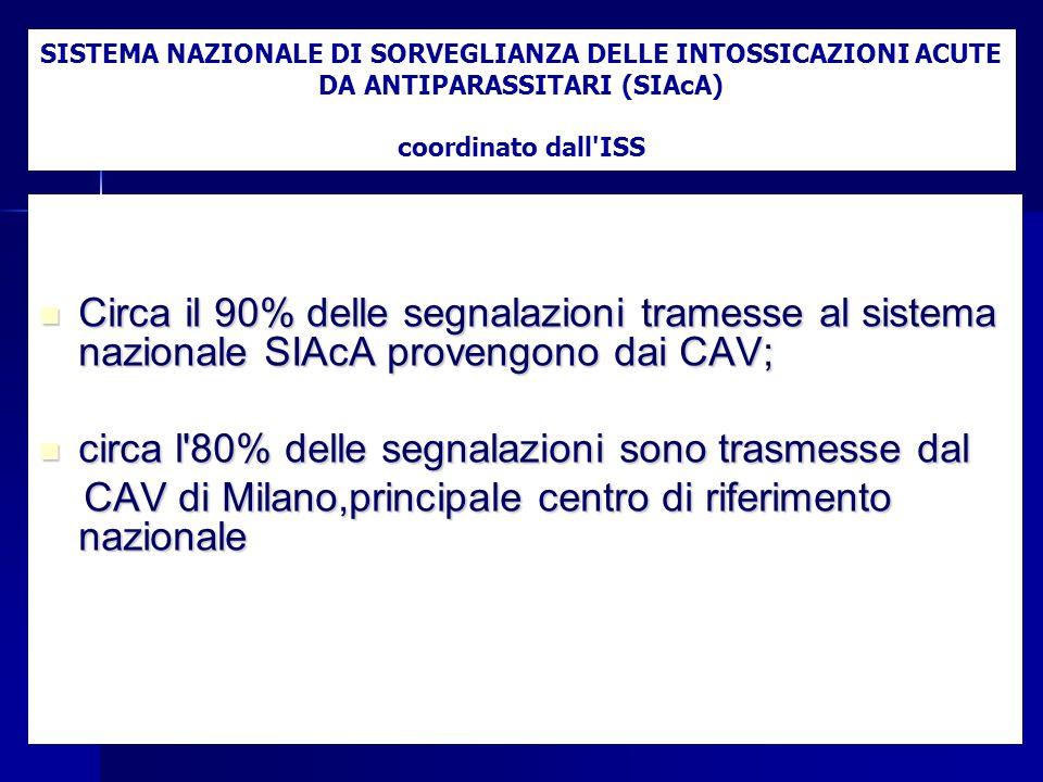 Circa il 90% delle segnalazioni tramesse al sistema nazionale SIAcA provengono dai CAV; Circa il 90% delle segnalazioni tramesse al sistema nazionale