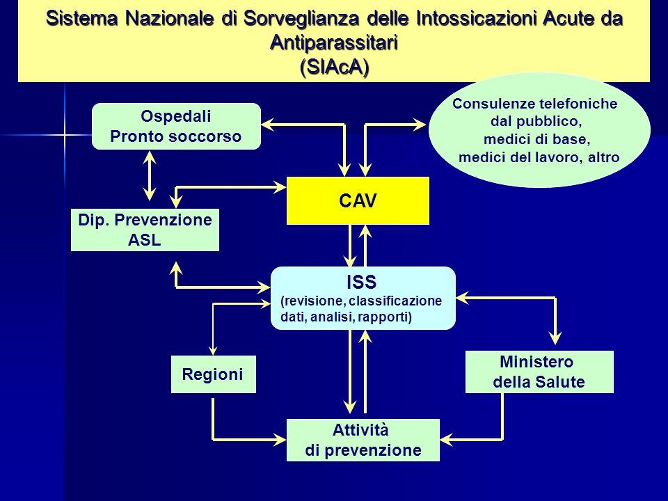 Attivato nel 2006 in collaborazione con il CAV di Milano e di Napoli; Attivato nel 2006 in collaborazione con il CAV di Milano e di Napoli; prende in esame più del 60% delle consulenze effettuate a livello nazionale dai CAV; prende in esame più del 60% delle consulenze effettuate a livello nazionale dai CAV; si propone di fornire informazioni sull insieme delle esposizioni esaminate dai CAV; si propone di fornire informazioni sull insieme delle esposizioni esaminate dai CAV; permetterà di sorvegliare gli incidenti causati anche da altre categorie di biocidi permetterà di sorvegliare gli incidenti causati anche da altre categorie di biocidi SISTEMA NAZIONALE DI SORVEGLIANZA DELLE ESPOSIZIONI PERICOLOSE E DELLE INTOSSICAZIONI coordinato dall ISS