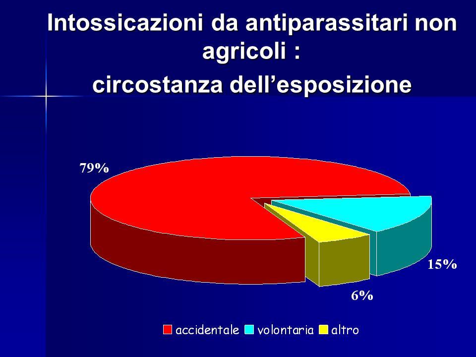 Intossicazioni accidentali da antiparassitari non agricoli: andamento mensile Intossicazioni accidentali da antiparassitari non agricoli : andamento mensile