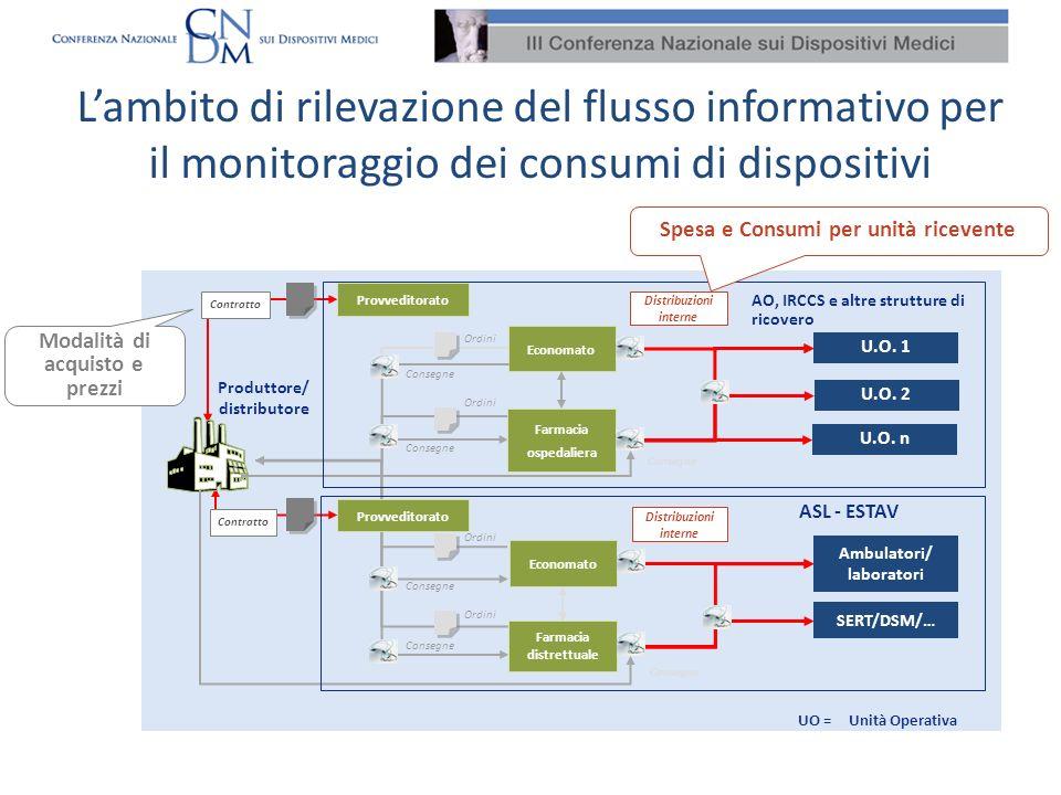 SERT/DSM/… U.O. n U.O. 2 ASL - ESTAV Consegne Produttore/ distributore Farmacia ospedaliera Economato Ordini Consegne Farmacia distrettuale Consegne C