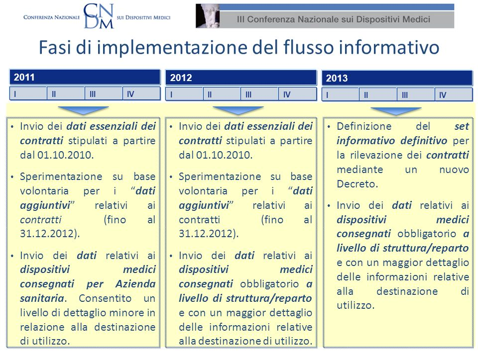 Fasi di implementazione del flusso informativo IIIIIIIV 2011 Invio dei dati essenziali dei contratti stipulati a partire dal 01.10.2010. Sperimentazio