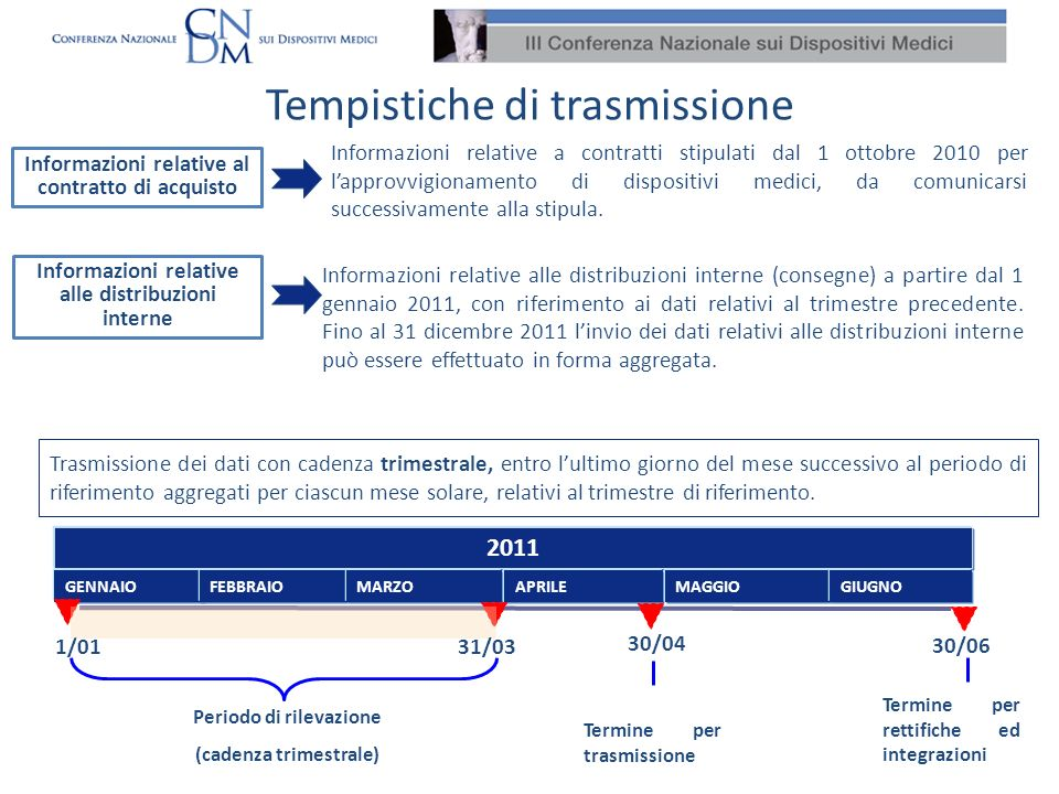Tempistiche di trasmissione Informazioni relative al contratto di acquisto Informazioni relative alle distribuzioni interne Trasmissione dei dati con