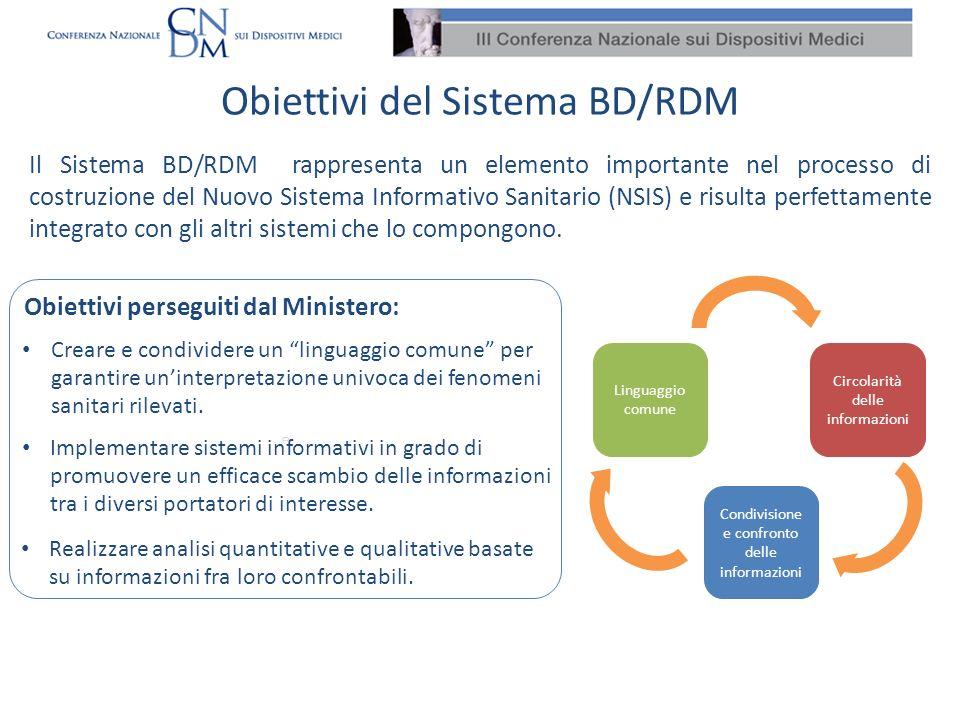 Obiettivi del Sistema BD/RDM Creare e condividere un linguaggio comune per garantire uninterpretazione univoca dei fenomeni sanitari rilevati. Impleme