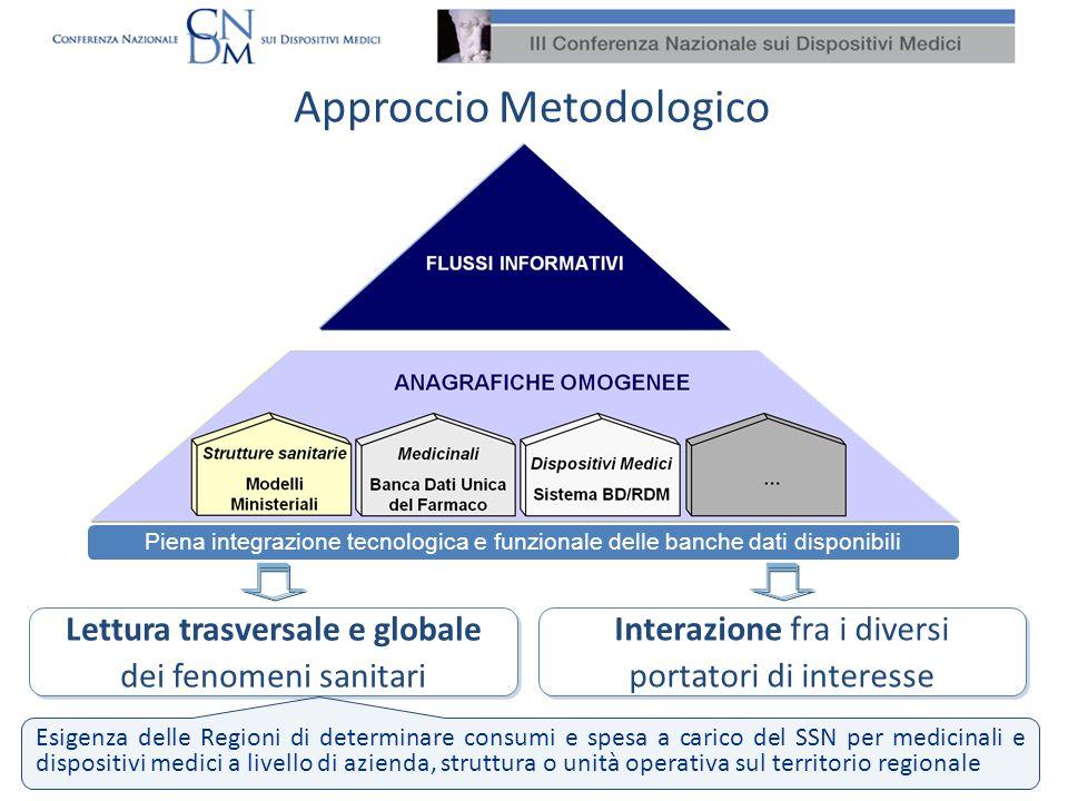 Interazione fra i diversi portatori di interesse Piena integrazione tecnologica e funzionale delle banche dati disponibili Lettura trasversale e globa