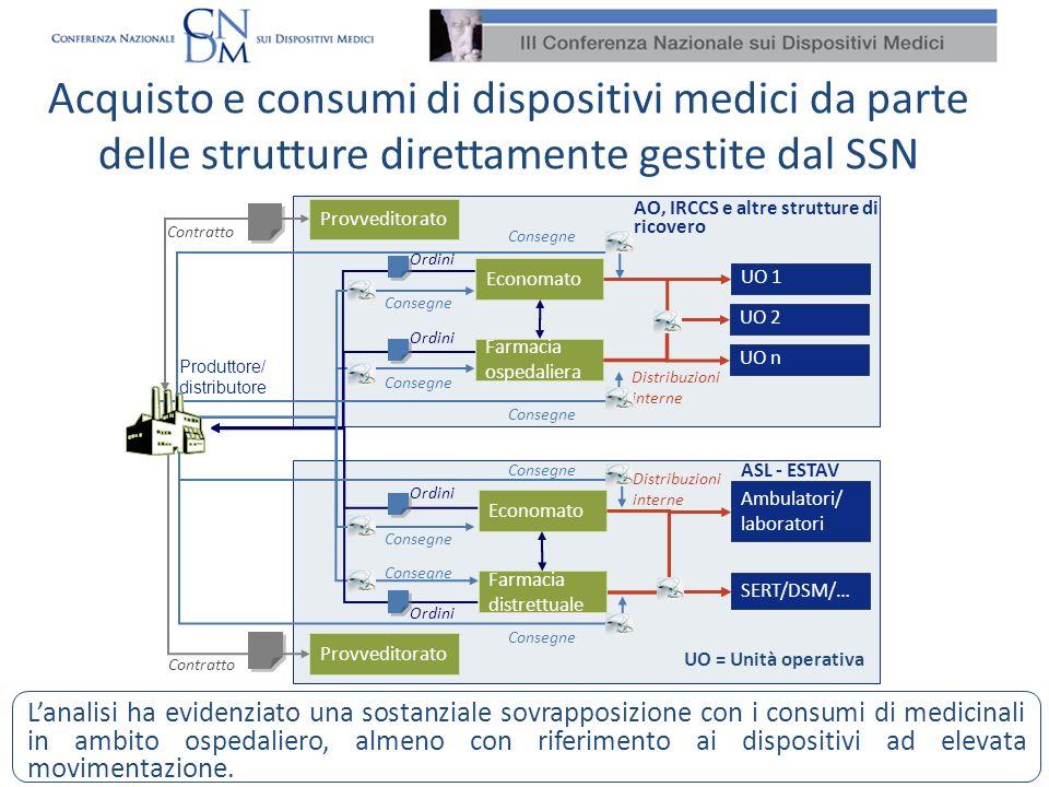 Acquisto e consumi di dispositivi medici da parte delle strutture direttamente gestite dal SSN Lanalisi ha evidenziato una sostanziale sovrapposizione