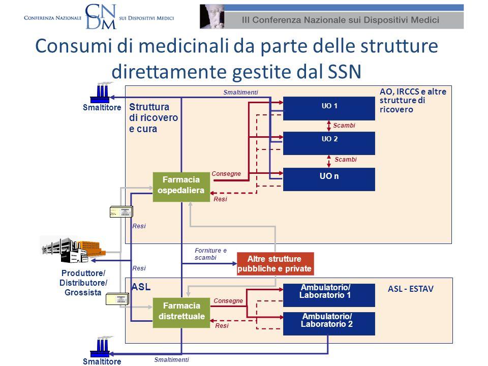 Le informazioni rilevate Dati intestazione Dati relativi al singolo DM Nucleo di informazioni aggregate a partire dal 1.01.2011 e fino al 31.12.2011.