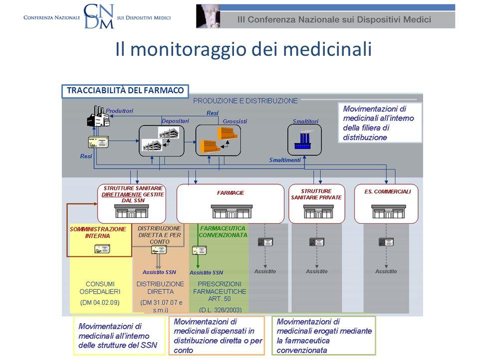 Il monitoraggio dei dispositivi medici La Finanziaria 2007 integra le disposizioni dellart.