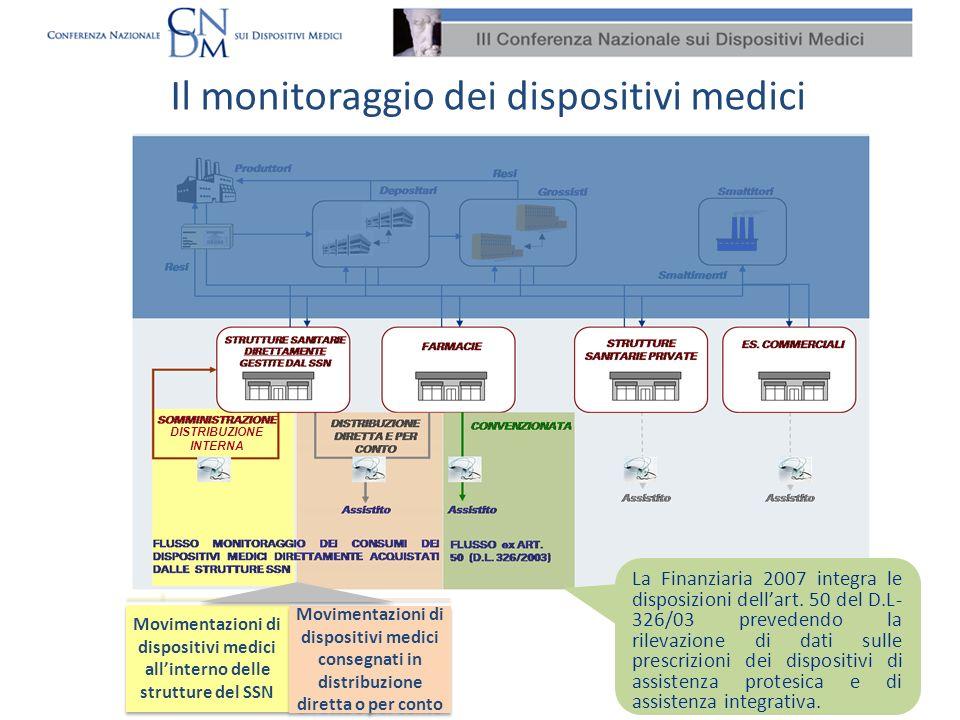 Il monitoraggio dei dispositivi medici La Finanziaria 2007 integra le disposizioni dellart. 50 del D.L- 326/03 prevedendo la rilevazione di dati sulle