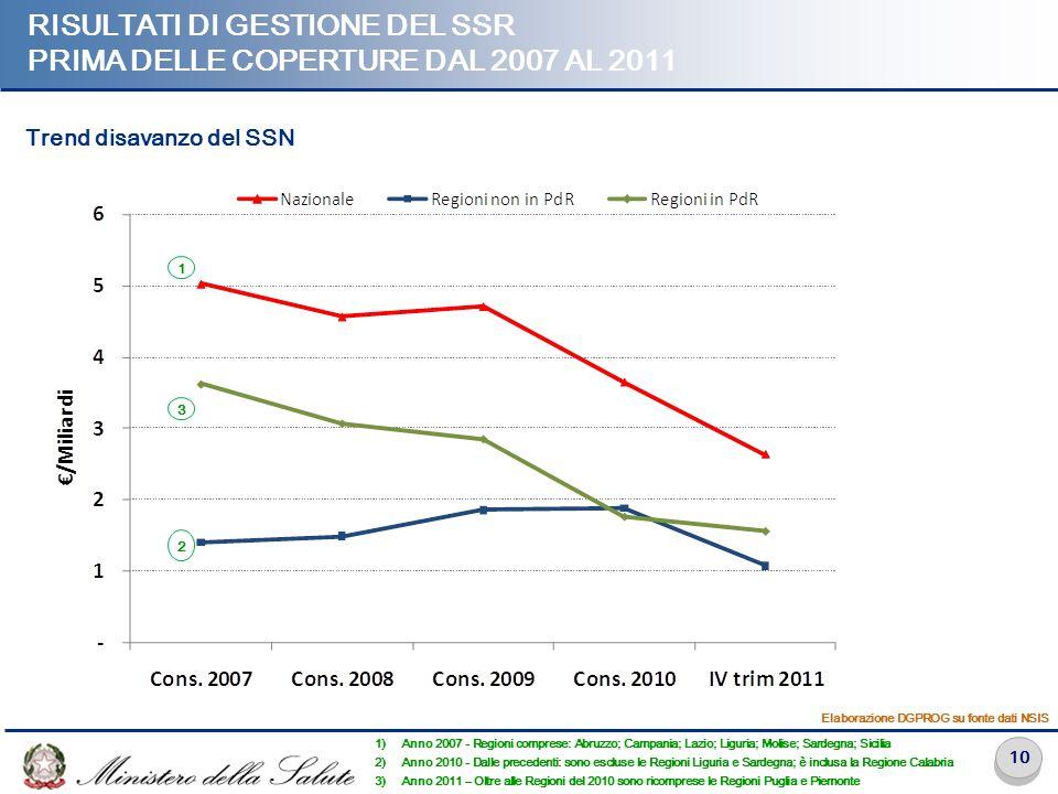10 RISULTATI DI GESTIONE DEL SSR PRIMA DELLE COPERTURE DAL 2007 AL 2011 1) Anno 2007 - Regioni comprese: Abruzzo; Campania; Lazio; Liguria; Molise; Sa