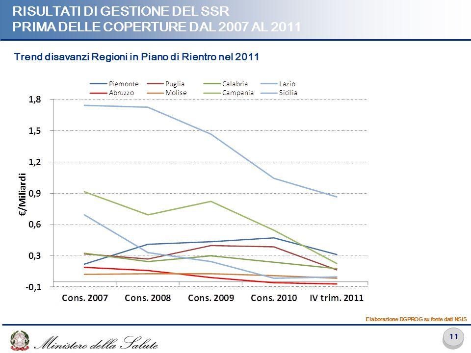 11 RISULTATI DI GESTIONE DEL SSR PRIMA DELLE COPERTURE DAL 2007 AL 2011 Elaborazione DGPROG su fonte dati NSIS Trend disavanzi Regioni in Piano di Rie