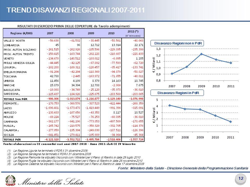 12 TREND DISAVANZI REGIONALI 2007-2011 Disavanzo Regioni in PdR Disavanzo Regioni non n PdR (1)La Regione Liguria ha terminato il PDR il 31 dicembre 2