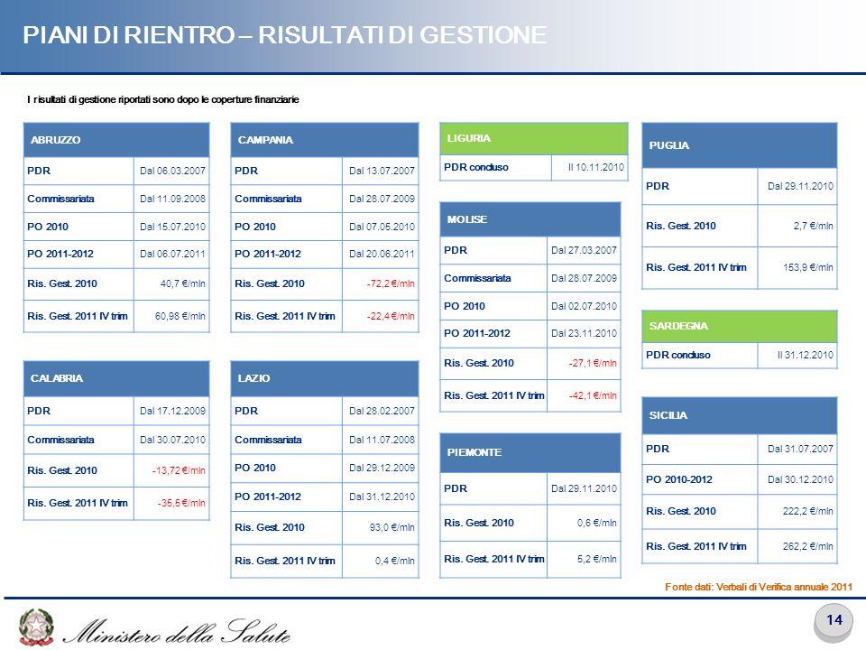 14 PIANI DI RIENTRO – RISULTATI DI GESTIONE CAMPANIA PDRDal 13.07.2007 CommissariataDal 28.07.2009 PO 2010Dal 07.05.2010 PO 2011-2012Dal 20.06.2011 Ri