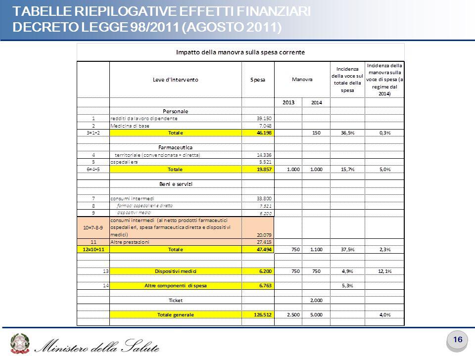 16 TABELLE RIEPILOGATIVE EFFETTI FINANZIARI DECRETO LEGGE 98/2011 (AGOSTO 2011)