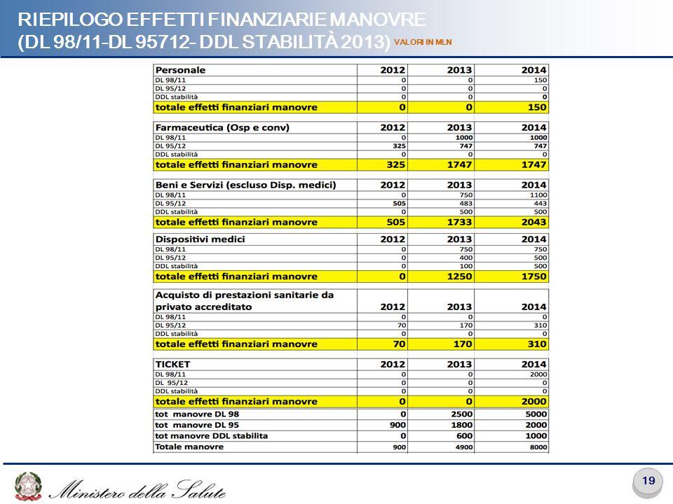 19 RIEPILOGO EFFETTI FINANZIARIE MANOVRE (DL 98/11-DL 95712- DDL STABILITÀ 2013) VALORI IN MLN