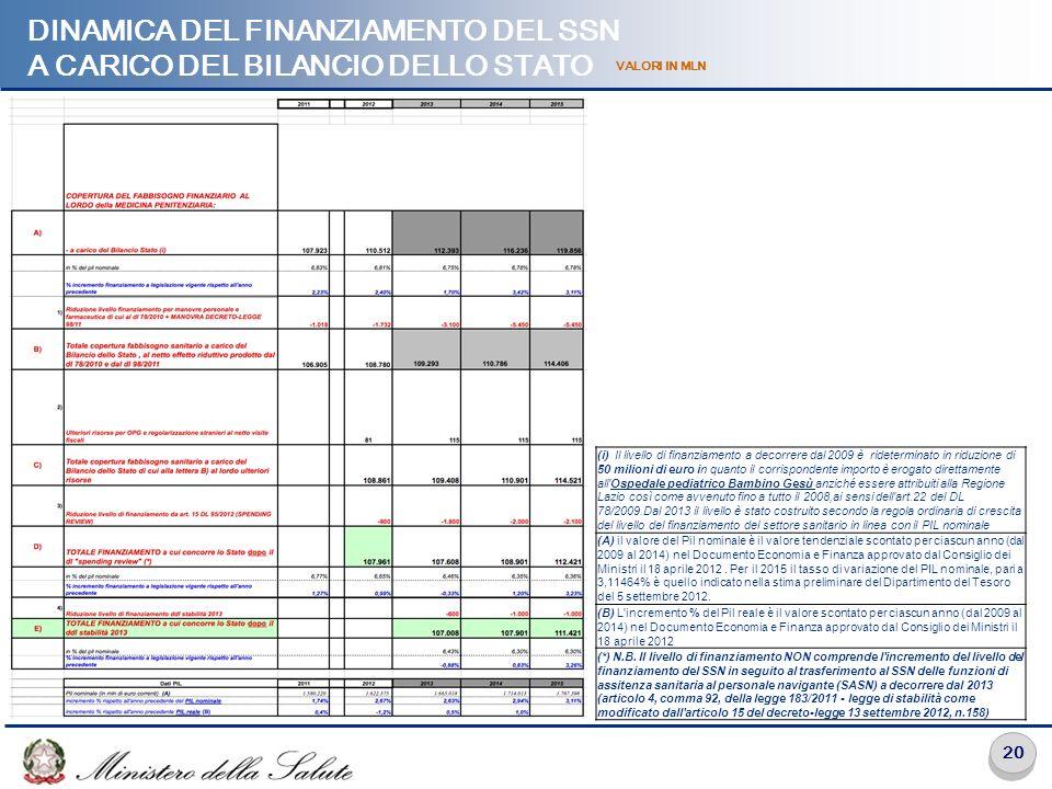 20 DINAMICA DEL FINANZIAMENTO DEL SSN A CARICO DEL BILANCIO DELLO STATO VALORI IN MLN (i) Il livello di finanziamento a decorrere dal 2009 è ridetermi