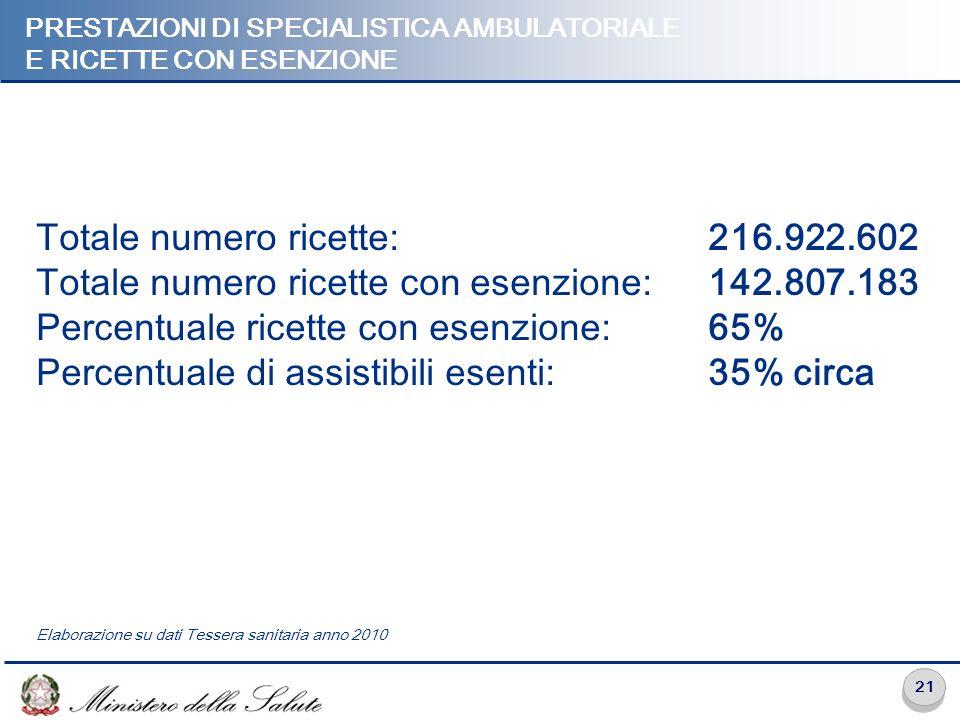 21 PRESTAZIONI DI SPECIALISTICA AMBULATORIALE E RICETTE CON ESENZIONE Totale numero ricette: 216.922.602 Totale numero ricette con esenzione: 142.807.