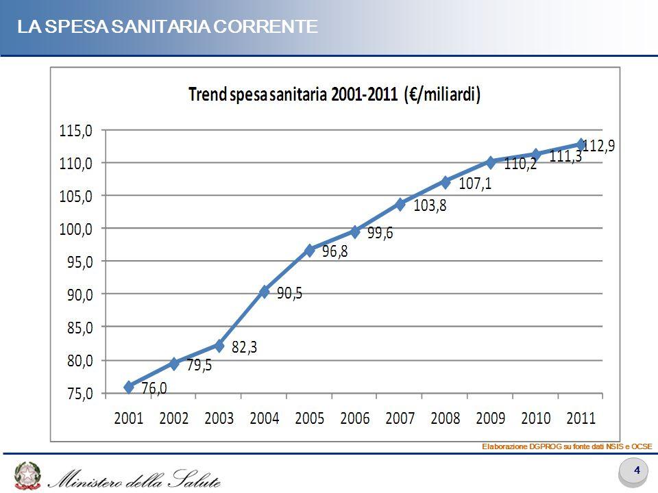 4 LA SPESA SANITARIA CORRENTE Elaborazione DGPROG su fonte dati NSIS e OCSE