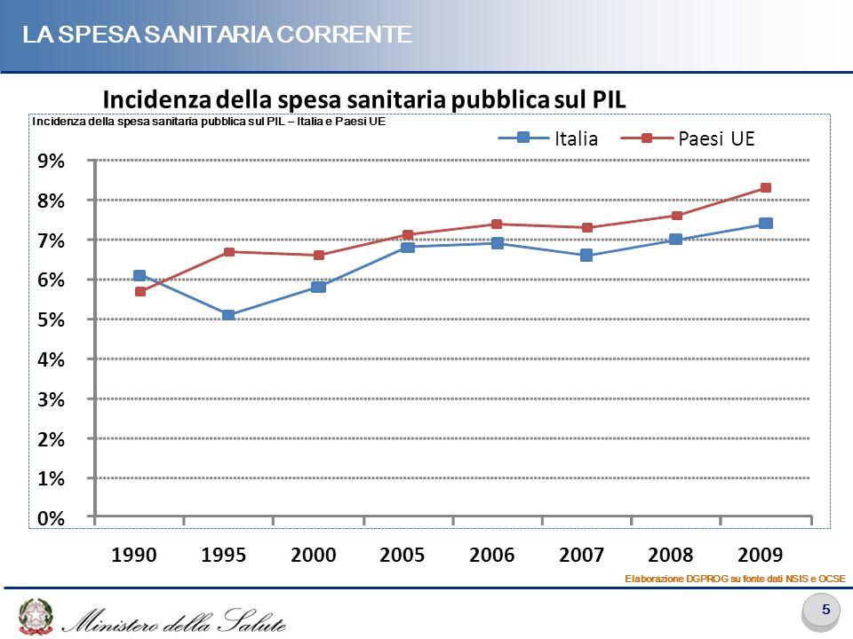 5 LA SPESA SANITARIA CORRENTE Incidenza della spesa sanitaria pubblica sul PIL – Italia e Paesi UE Elaborazione DGPROG su fonte dati NSIS e OCSE 0% 1%