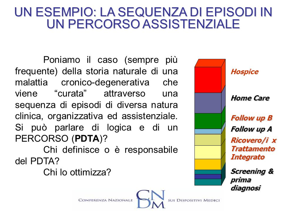 UN ESEMPIO: LA SEQUENZA DI EPISODI IN UN PERCORSO ASSISTENZIALE Hospice Home Care Follow up B Follow up A Ricovero/i x Trattamento Integrato Screening
