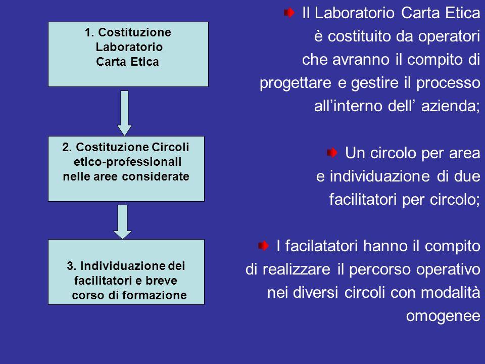 Il Laboratorio Carta Etica è costituito da operatori che avranno il compito di progettare e gestire il processo allinterno dell azienda; Un circolo pe