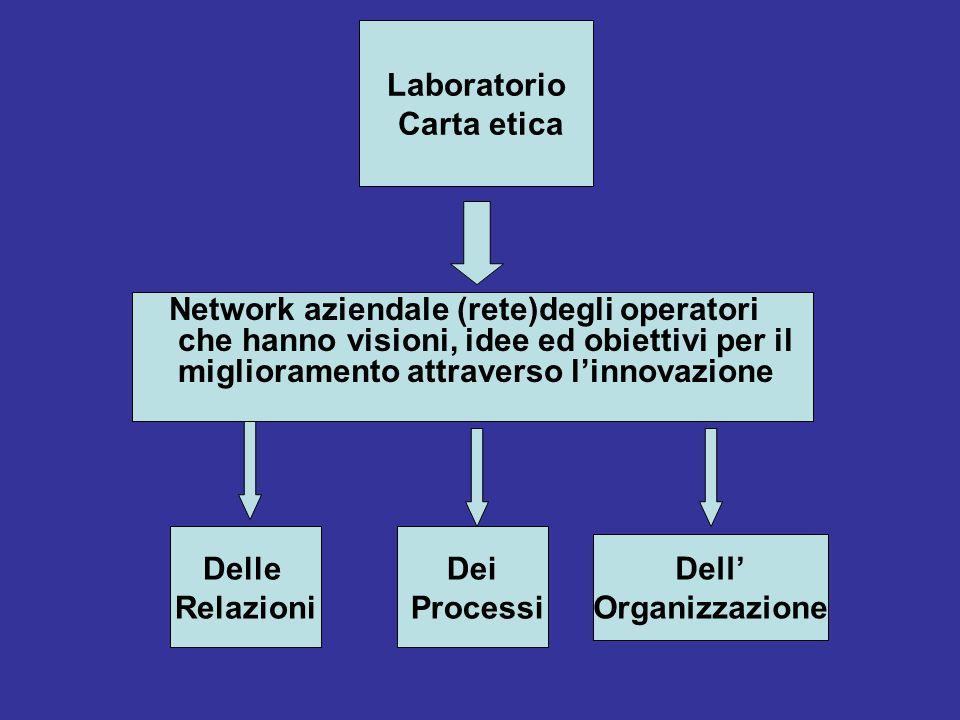 Laboratorio Carta etica Network aziendale (rete)degli operatori che hanno visioni, idee ed obiettivi per il miglioramento attraverso linnovazione Dell