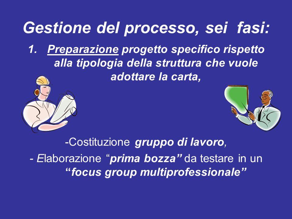 Gestione del processo, sei fasi: 1.Preparazione progetto specifico rispetto alla tipologia della struttura che vuole adottare la carta, -Costituzione